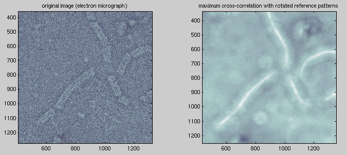 Particle Finding by Cross-Correlation