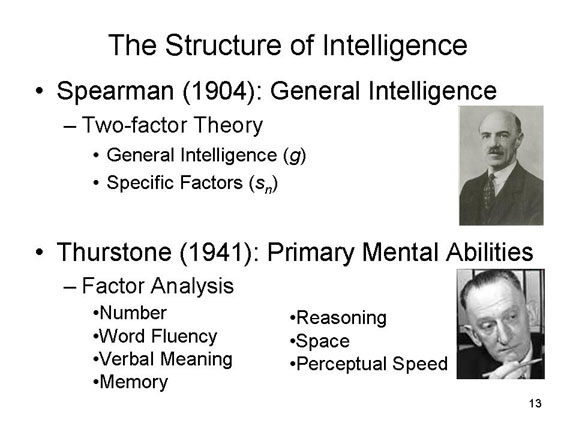 charles spearmans model of intelligence