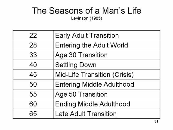levinson developmental tasks Erikson and levinson = substantial change  personality development in elderly  people is occupied by three major developmental tasks or challenges.