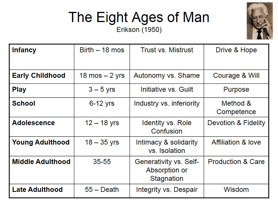 8 ages of man
