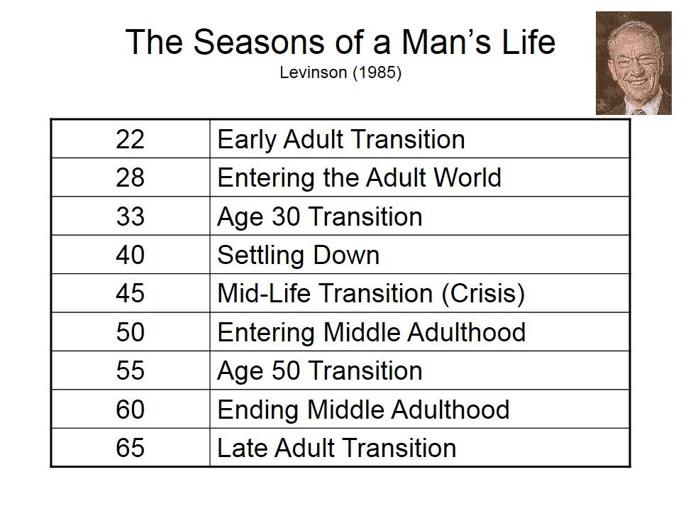 david levinson seasons of a mans