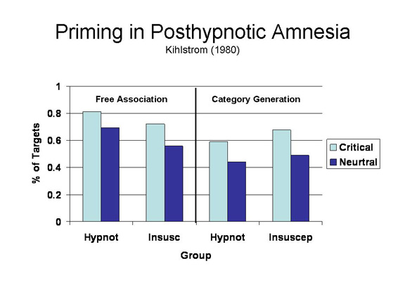 what is amnesia in psychology