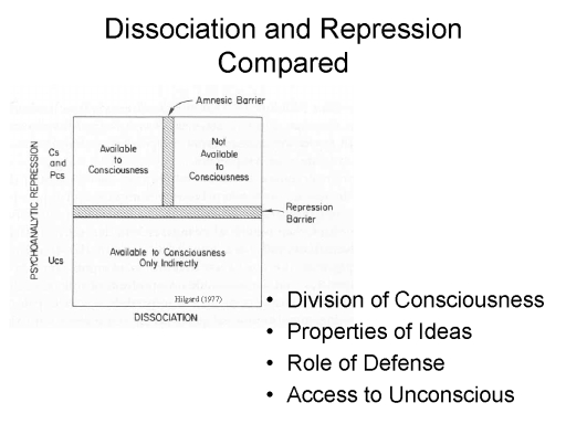 the neuropsychological double dissociation psychology essay These neuropsychological disorders are, to milner and goodale, the quintessential case for a double dissociation the term of double dissociation is an elusive idea in neuropsychology, with clear and concise dissociations difficult to come by.