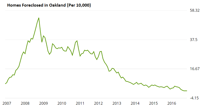 zillow-oaklad-foreclosure-graph