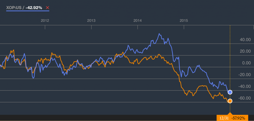 Trailing 5-year change in percent value of WTI crude (orange) and the S&P Oil & Gas Exploration and Production Index.
